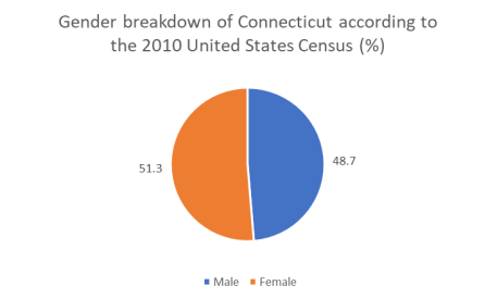 State gender