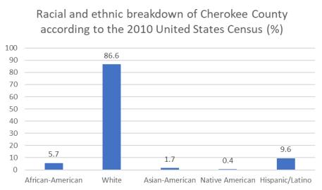 Cherokee race