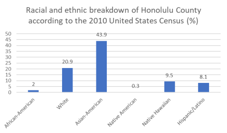 Honolulu race
