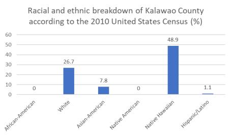 Kalawao race