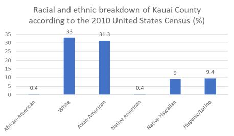 Kauai race