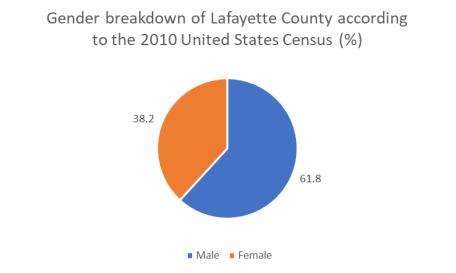 Lafayette gender