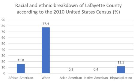 Lafayette race