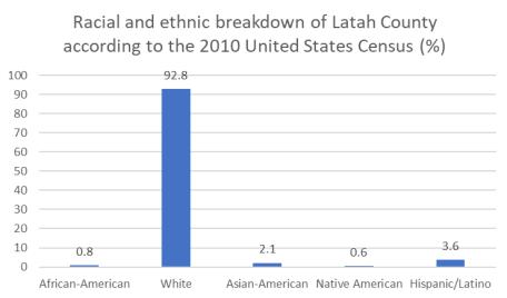 Latah race