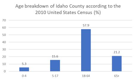 Idaho age