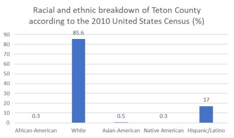 Teton race